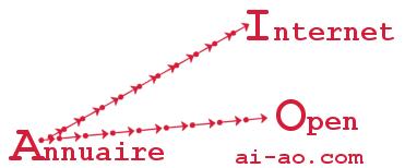 Classement geograhique dans AI-AO.com